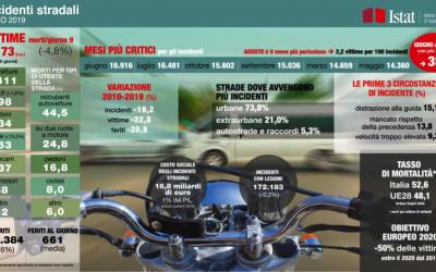 DOMENICA 15 NOVEMBRE: GIORNATA MONDIALE IN RICORDO DELLE VITTIME DELLA STRADA